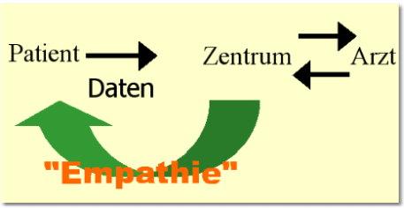 Datenströme ehealth - Schema